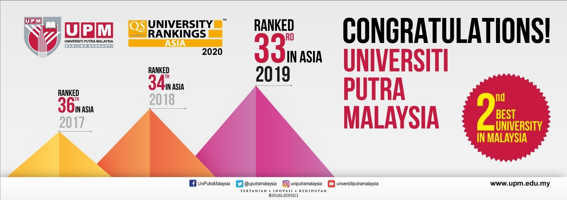 QS Ranking 2019 in Asia